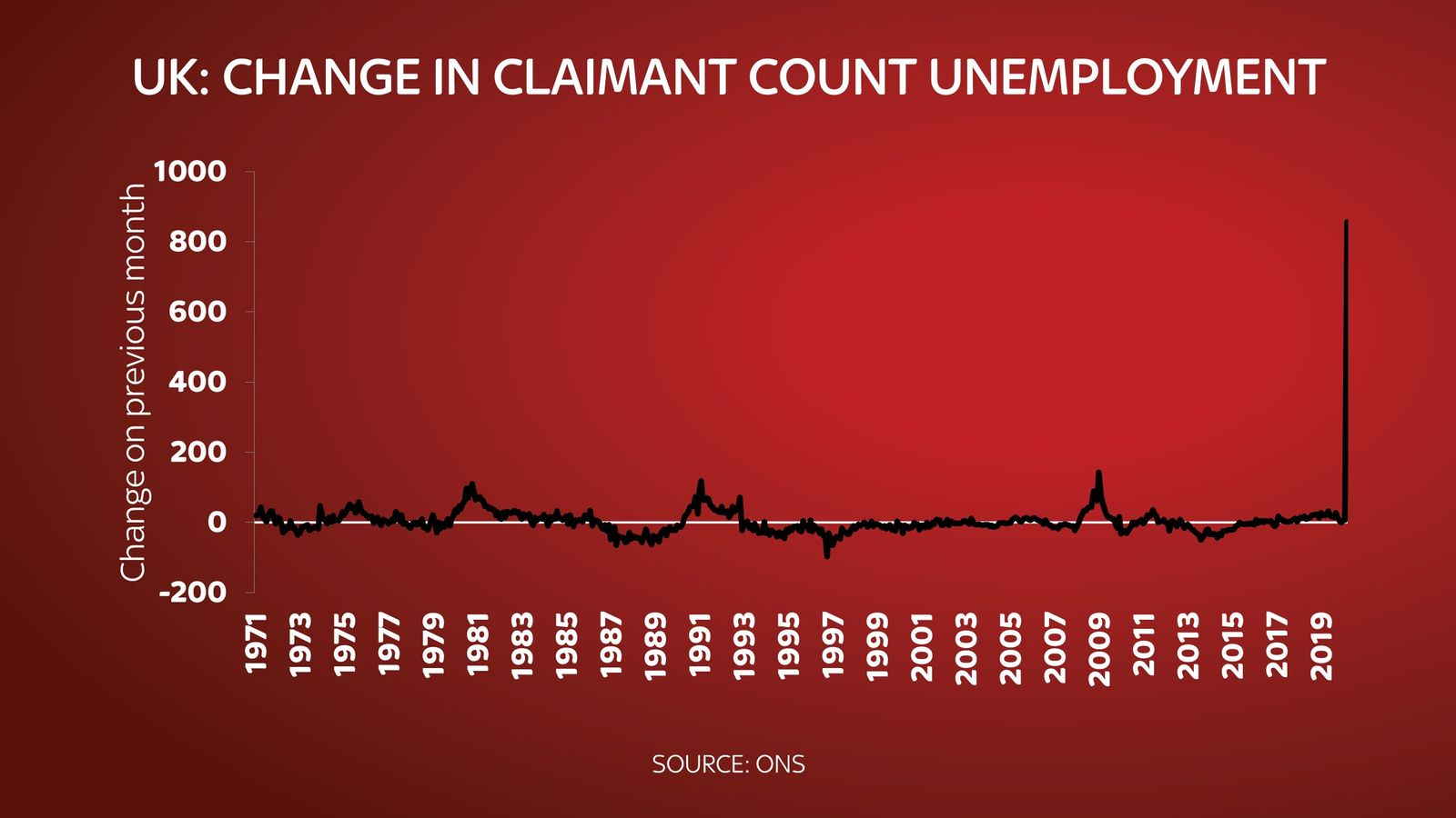 skynews april claimant count 4993729
